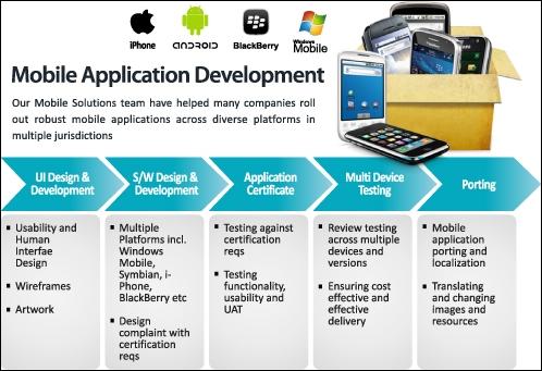 Build Mobile App Development