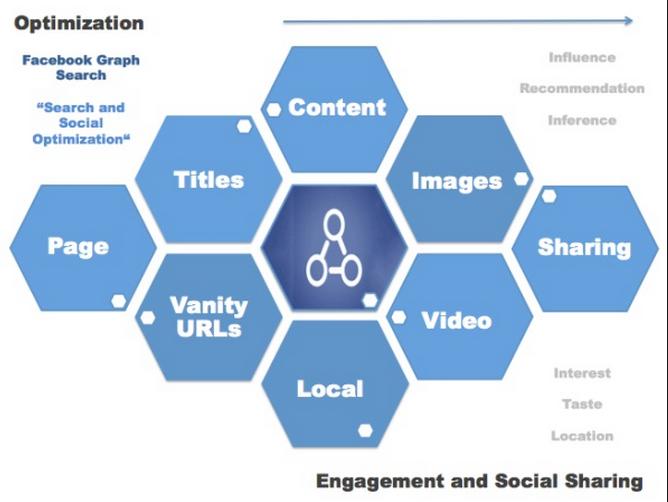 Facebook Graph Search Optimization