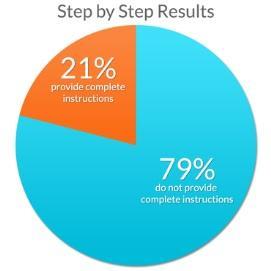 Step by Step Result