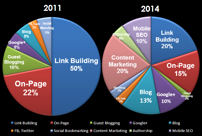 Link Building & On-Page