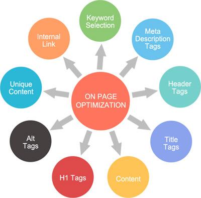 On Page optimization