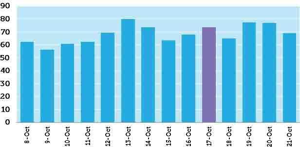 Penguin 3.0 Graph