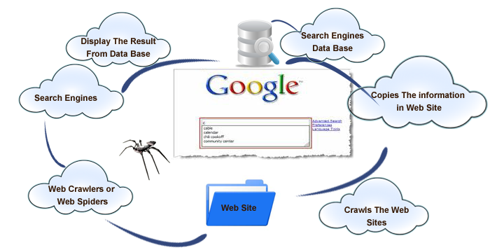 Process of How Google Works