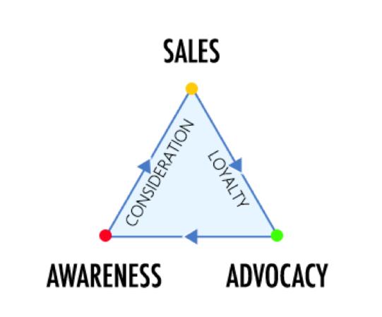 Creating Consumer Awareness