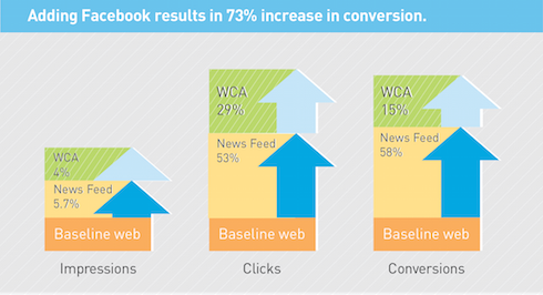 Increased Conversions