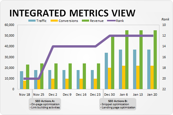 Integrated Metrics View