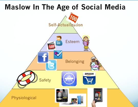 Hierarchy of Needs and Social Media