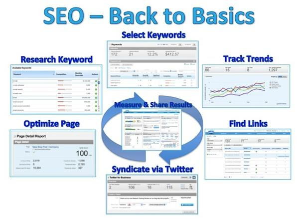 SEO Back To Basics