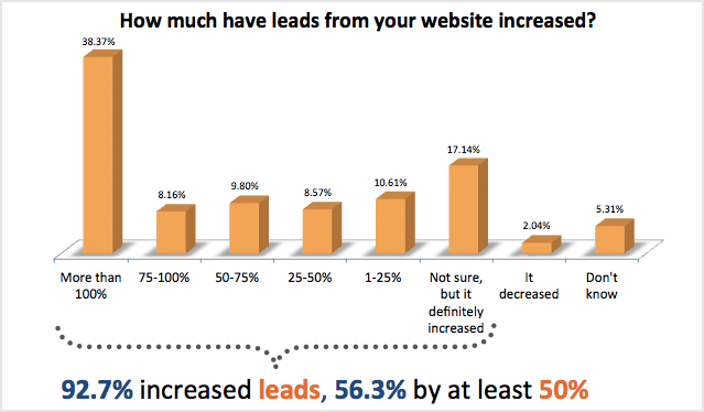 How Inbound Marketing Helps Your Business