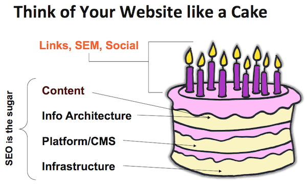 Website like Cake