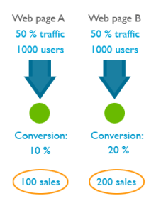 Conversion Rates Testing