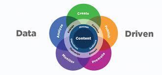 Factors of Content Marketing