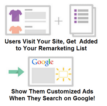Latest Feature of Google Adwords