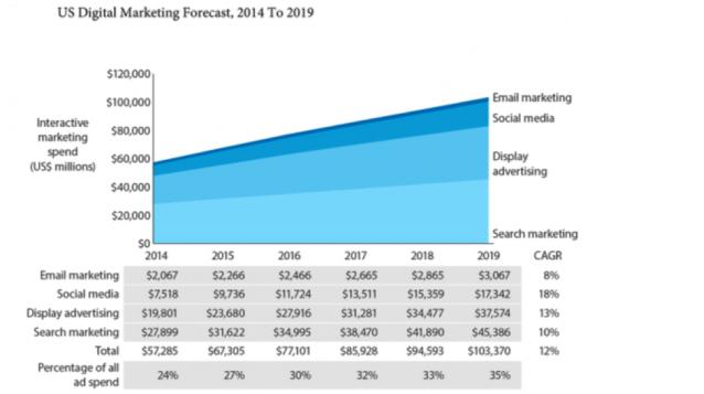 US Digital Marketing Forecast