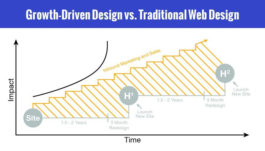 Traditional Web Design and Growth Driven Design