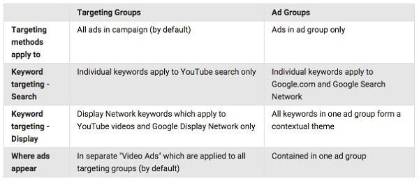 Difference Between Targeting Groups and Ad Groups