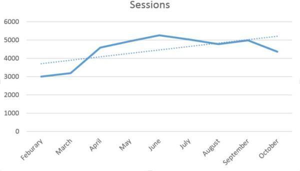 session chart