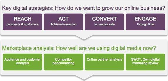 Key Digital Strategies