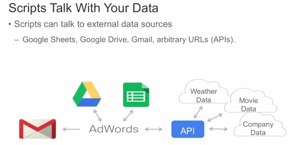 Adwords Campaigns to Call APIs