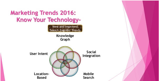 Marketing Trends 2016