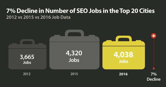 SEO Jobs