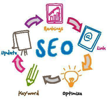 SEO Packages Adelaide