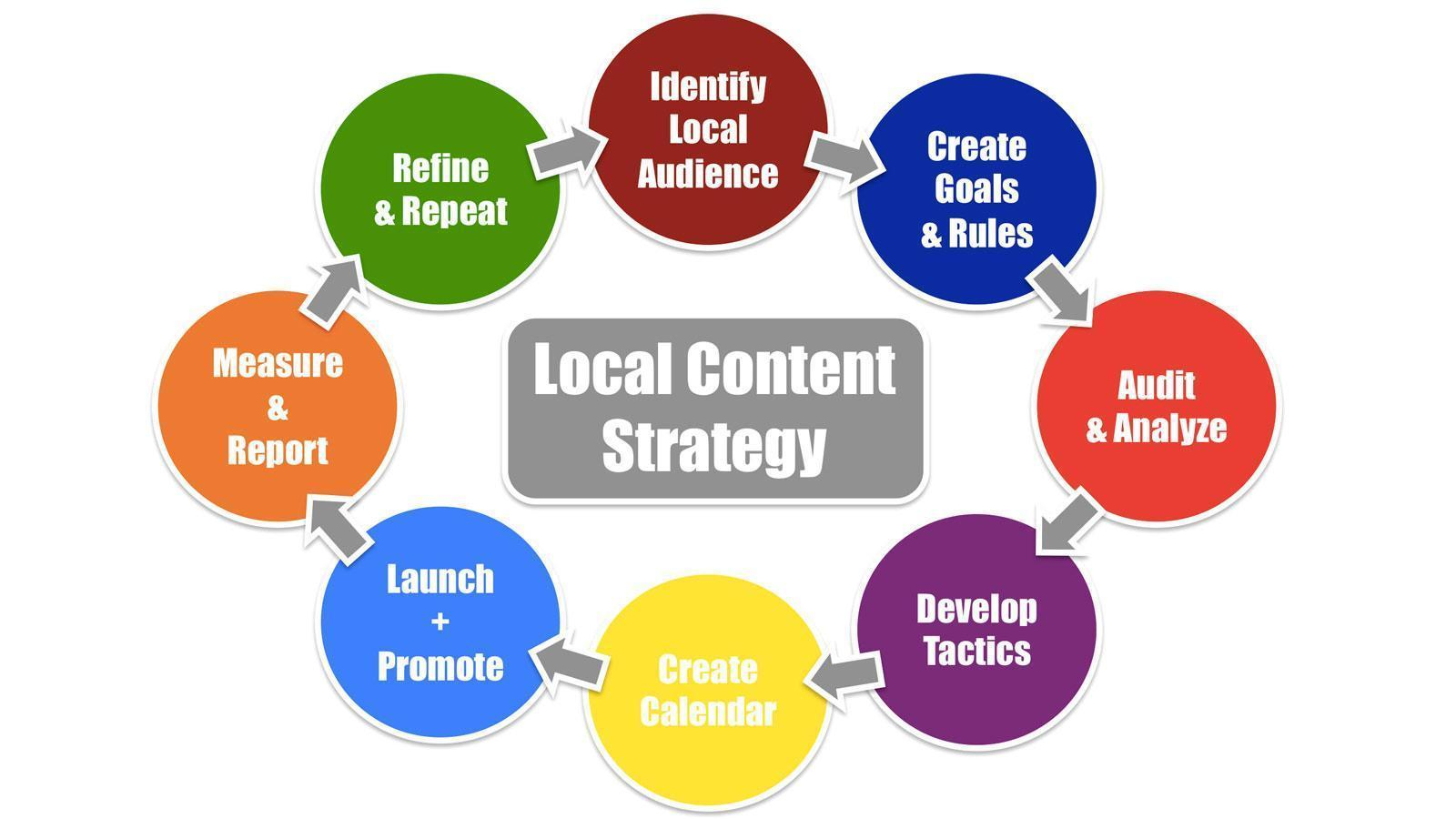 Local SEO Content Strategy