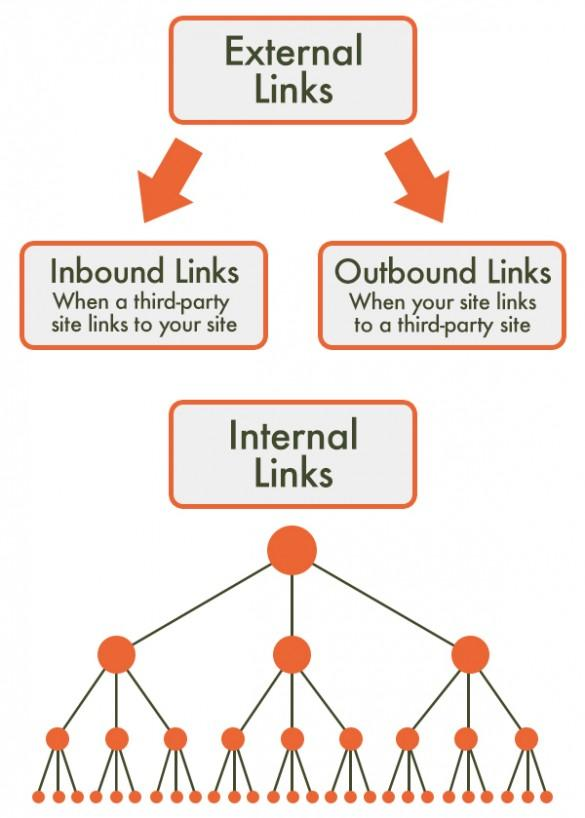 External Links vs. Internal Links