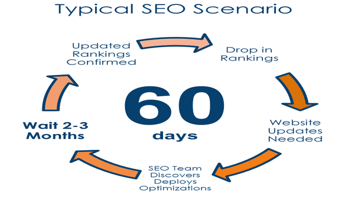 Typical SEO Scenario